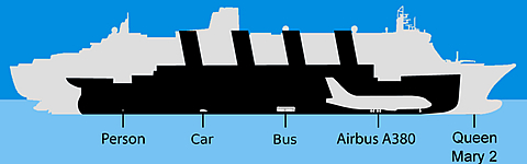 Titanic Facts - Interesting Facts, Info About the RMS Titanic Ship